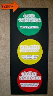 Stoplight Paragraphs: green-topic sentence, yellow-supporting sentences, red-closing sentence!