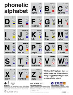 Free Poster: NATO Phonetic Alphabet Chart | Man Made DIY | Crafts for Men | Keywords: design, graphic, technology, download