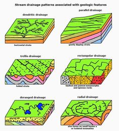 Geology IN: Drainage pattern
