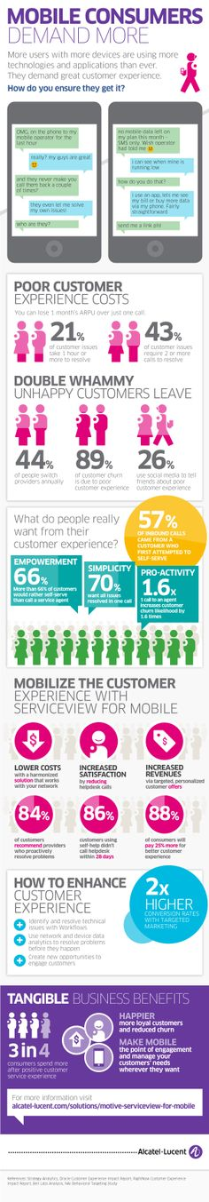 An infographic on mobile customer service for Alcatel-Lucent created by Futurity Media Mobile Marketing, Internet Marketing, Customer Experience, Customer Service, Simple Mobile, New Opportunities, Evolution, Presentation, Infographics