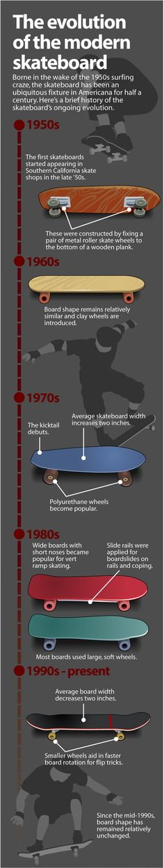 The Evolution of the Modern Skateboard Infographic