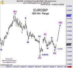 EURGBP: A Picture of Elliott Wave Precision