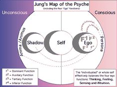 carl jung psyche map