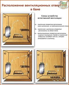 Расположение вентиляционных отверстий Sauna Design, Finnish Sauna, Steam Bath, Sauna Room, Outdoor Baths, House Roof, Workout Rooms, House In The Woods, Bane