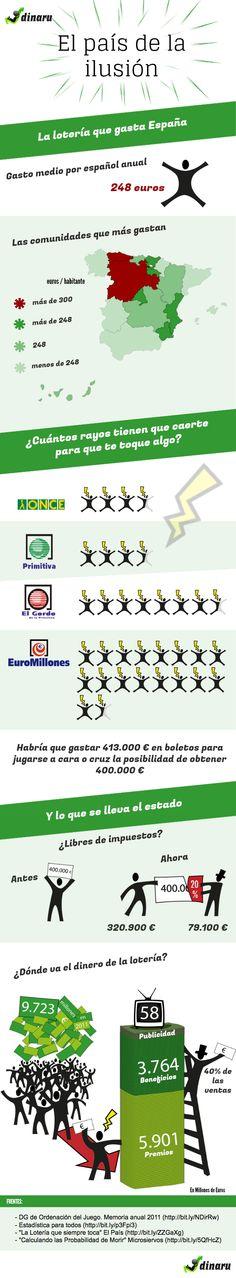 Todo sobre la Loteria en España #infografia