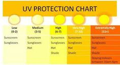 Skin Cancer Protection levels