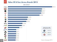 米ブランドのFacebookページにおける1ファンあたりの価値。 金額に換算すると平均$174で、2010年と比較して28%増加しました。  やはり直接コマースに繋がるアパレルやファーストフードはファンの価値が高いようですね。  http://mashable.com/2013/04/17/facebook-fan-value-researcher/