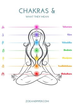 Chakra meanings, colors and their gemstones, Aromatherapy for Chakras – Zoe and Piper artisan jewelry with meaning