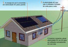 GERAÇÃO DE ENERGIA SOLAR CONECTADO A REDE Módulos solares fotovoltaicos Inversores de frequência Quadro de distribuição Rede elétrica