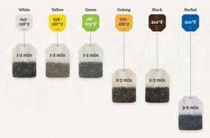 Guideline for proper tea seeping