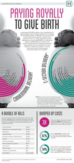 The Royal Birth Uncovers The Royal Cost Of Birth In The US (INFOGRAPHIC)