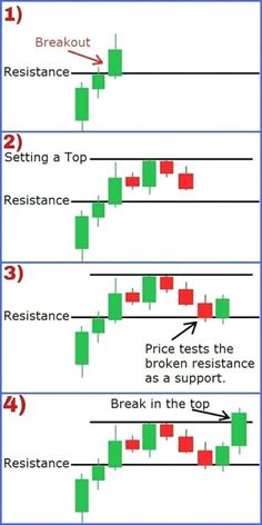 Tap the image to learn more Trade support and resistance to find accurate supply and demand entry forex signals. Trade support and resistance to find accurate supply and demand entry forex signals. Trading Quotes, Intraday Trading, Online Trading, Blockchain, Chandeliers Japonais, Stock Trading Strategies, Forex Trading Tips, Learn Forex Trading, Forex Trading Signals