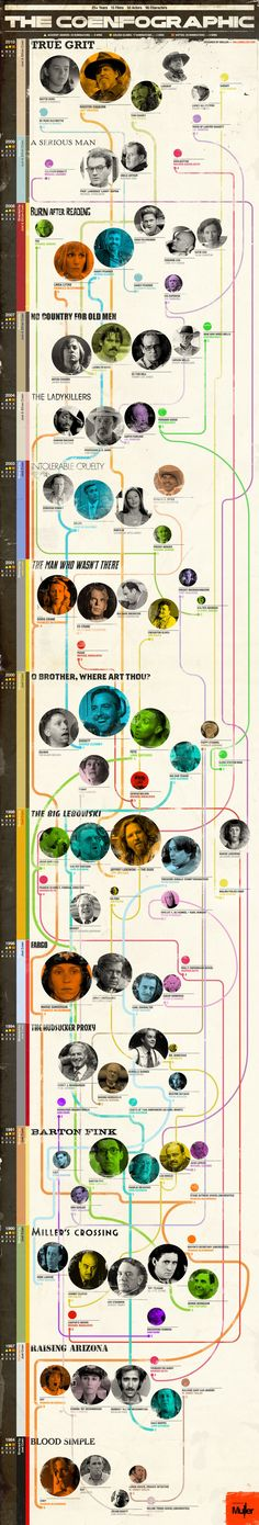 The Coenfographic  Information graphic charting the Coen Brothers movies since 1984 and mapping the most prevailing actors throughout the years by film.