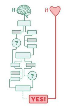 28 best Entscheidung treffen images on Pinterest   Free worksheets ...