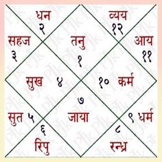 Prediction is a forecast. Get your Horoscope Predictions by Pt Umesh Chandra Pant - Astrology Horoscope India Center and Know about various issues of life, like career, business, money, love, education, property, personal matters, transfer, enemy, marriage, partnership, life Reading, and or anything else you can think of. - by Astrology Horoscope India Center - Online Astrology Services, South Delhi
