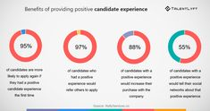 This list of 2020 recruiting trends will help you improve your 2020 recruiting strategy. Use these recruiting trends to gain competitive advantage and hire best talent. Employer Branding, Read More, Improve Yourself, How To Apply, Advice, Positivity, Social Media, Simple, Career