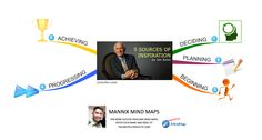 5 Sources of Inspiration by Jim Rohn Mind Maps, Jim Rohn, Source Of Inspiration, Company Logo, Mindfulness, Names, Success, How To Plan, Consciousness
