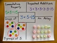 multiplication anchor chart in my classroom. doing this activity students will be able to see the different ways that multiplication can be represented. It will also reinforce their background knowledge of multiplication. Maths 3e, Multiplication Activities, Math Activities, Numeracy, Multiplication Chart, Math Games, Math Fractions, Math Worksheets, Ks1 Maths