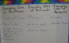 Everyday Uses of Fractions, Decimals, and Percents