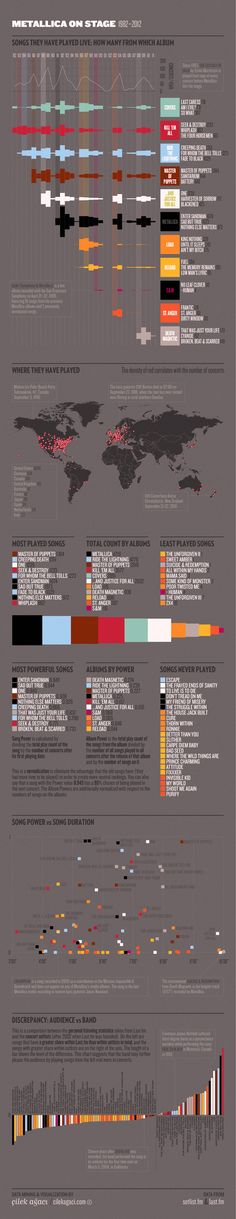 Metallica on Stage #infographic