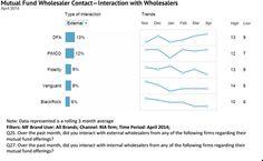 Cogent's list of top wholesalers among RIAs
