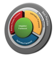 Business Architecture, Concept Architecture, Enterprise Business, Models, Templates, Fashion Models