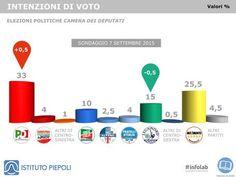 Informazione Contro!: Sondaggi: Piepoli, Pd 33%, M5s 25,5%