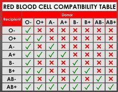 RBC Compatibility Table