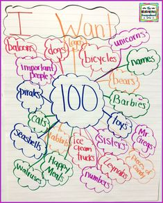 day of school writing lessons, ideas and activities! 100th Day Of School Crafts, 100 Day Of School Project, 100 Days Of School, School Projects, Middle School, School Ideas, High School, 100 Day Project Ideas, School Stuff