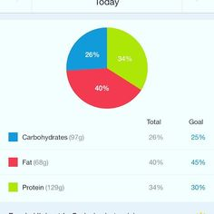 Do you guys track #macros?  Do you prefer #flexibledieting over following a meal plan?  I do! It's the only way (imho) to sustain healthy eating for the long term.  I'm hosting a fitness challenge group starting nov 14 if you want to learn how to #trackmacros figure out exactly how much food your body needs and how to stay on track over the holidays.  Can't wait for this one!!! Msg me if you want more info or head to my blog for more deets!