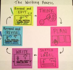 Primary Writing Process