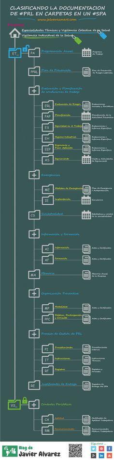 Infografia prevencion riesgos laborales: ¿Cómo organizar la documentación de #PRL en un #SPA?