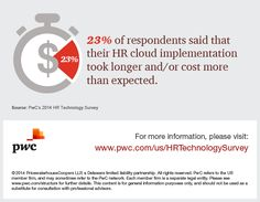 23% of companies say that HR cloud implementation took longer and/or cost more than expected. http://pwc.to/HRTech14