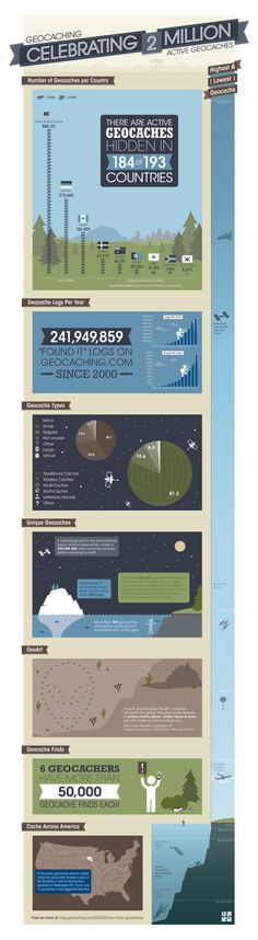 Geocaching.com is counting to the 2 millionth active cache in the world. The infographic.