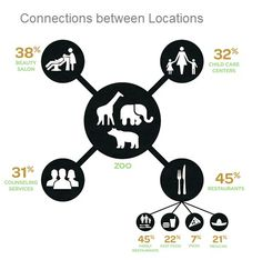 Jiwire's data has indicated that people who visit the Zoo have a high likelihood of also visiting family restaurants. Separately, sixty percent of women eat at the same three restaurants each month. The company accomplishes this by utilizing all the data it's been compiling for years as a location based ad network. This includes profiling 500 million devices and 3 billion location tags. Combined with other data sets, this all comes together to form these individual user profiles