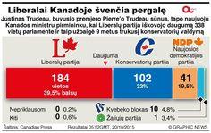 """Liberalai Kanadoje švenčia pergalę (""""Graphic News""""  nuotr.)"""