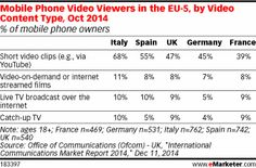 Italy Leads EU-5 in Mobile Video Viewing http://www.emarketer.com/Article/Italy-Leads-EU-5-Mobile-Video-Viewing/1011914/2