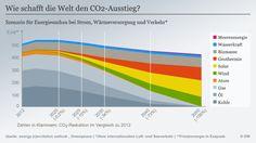 Nachhaltige Energie für 9,5 Milliarden Menschen. Die Erderwärmung könnte so auf unter zwei Grad begrenzt werden.