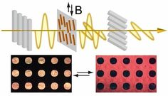 Liquid crystals controlled by magnetic fields may lead to new optical applications