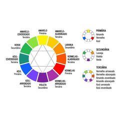O círculo cromático ou círculo de cores é formado por doze cores (primárias, secundárias e terciárias), divididas em dois blocos, de cores… Deep Winter, Pantone, Mandala, Study, Quilts, How To Make, Lip Balm, Design, Braces Color Wheel