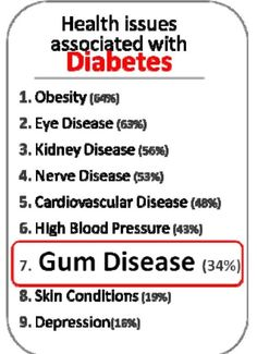 Health issues associated with diabetes.  Obesity 64%. Gum Disease 34%.
