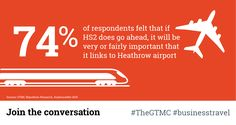Did you know that 74% of business travellers think HS2 should link to Heathrow if it gets the go ahead. #businesstravel #bethevoice #thevoiceofbusinesstravel #travelindustry #travel #travelling #research #infographic #HS2 #rail #airport #jointheconversation #thegtmc