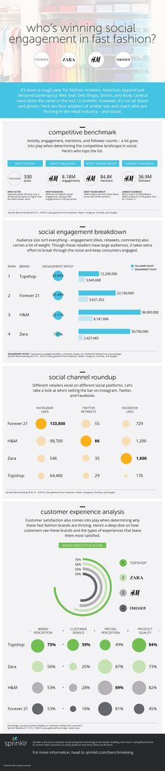 This infographic shows the comparisons between the top performing fashion brands and their statistics in social media. Top shop has the highest brand perception, while H&M shows to have the highest follower and engagement count. This is important for forecasters because they can increase brand popularity of their company's trends through social media. L Steenbeeke.