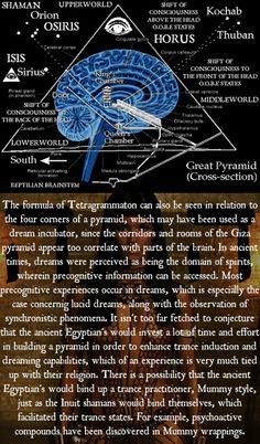 The four corners of the pyramid ans the Eye of Horus Spiritual Wisdom, Spiritual Awakening, Esoteric Art, Chakra Meditation, Meditation Music, Mindfulness Meditation, Spirit Science, Black History Facts, Ancient Egypt
