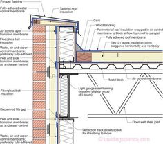 "Steel Stud Parapet ""Old Timer.""—Wood blocking and a cant anchored to the s. - Steel Stud Parapet ""Old Timer.""—Wood blocking and a cant anchored to the structural deck restrain membrane shrinkage at parapet. Notice the continuity of the control layers. Roof Structure, Steel Structure, Building Systems, Building Design, Wall Section Detail, Detail Architecture, Building Architecture, Sustainable Architecture, Residential Architecture"