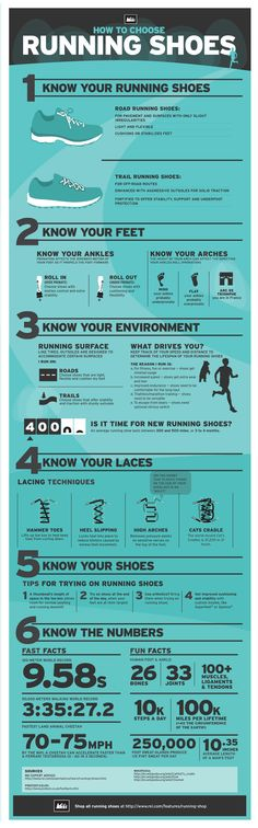 Running shoes infographic  how to pick the right running shoe according to use, arches, ankles, running environment, & laces
