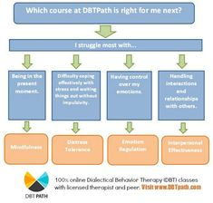 Nice flowchart for pts Online DBT skills offered worldwide. Therapy Tools, Cbt Therapy, Therapy Ideas, Mental Health Resources, Family Therapy, Dbt, Behavioral Therapy, School Psychology, Coping Skills