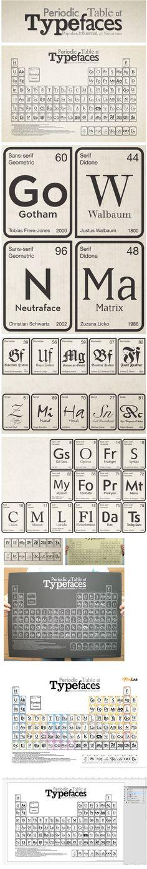 Tabela periódica da tipografia com os 100 tipos mais populares, contendo o símbolo     da letra, o designer, o ano em que foi projetado e a classificação, baseada nos     rankings de vários sites.  Via Publistagram