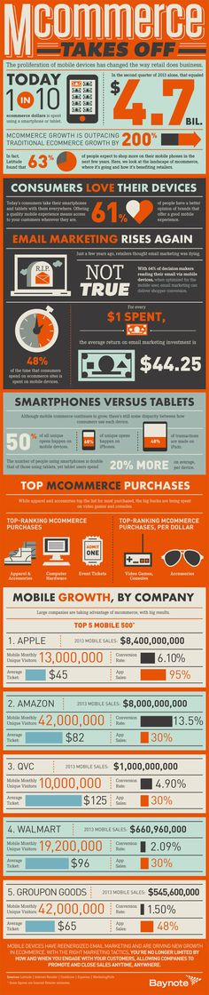 10+ Must-See Mobile Commerce Stats