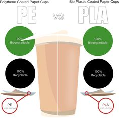 Printed paper cup coatings PE Vs PLA Biodegradable and recyclable explained
